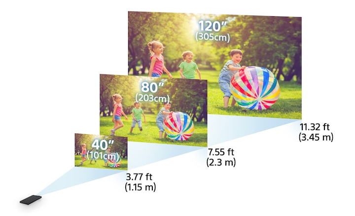 Short throw, large display